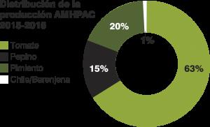 Distribución de la producción AMHPAC 2015-2016